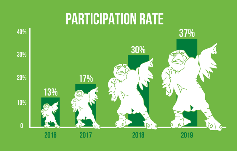 We Care We Count 2019 set a 37% participation rate